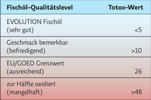 Grafik: Totox-Werte (Thumb)
