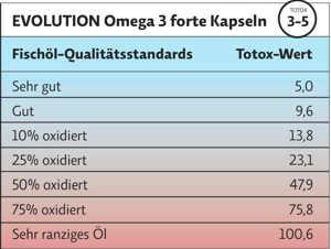 Grafik: Totox-Wert bei Omega 3 (Thumb)